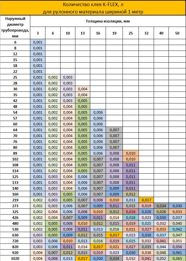Расчет количества клея для рулонов